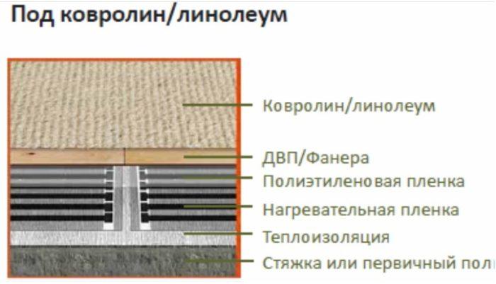 Инфракрасная пленка SLIM HEAT ПНК-880 (880 Вт, 4 м2)