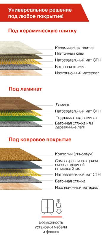 Электрический теплый пол - СТН VillageHeat 190 Вт/кв м, 2,5х0,5 м